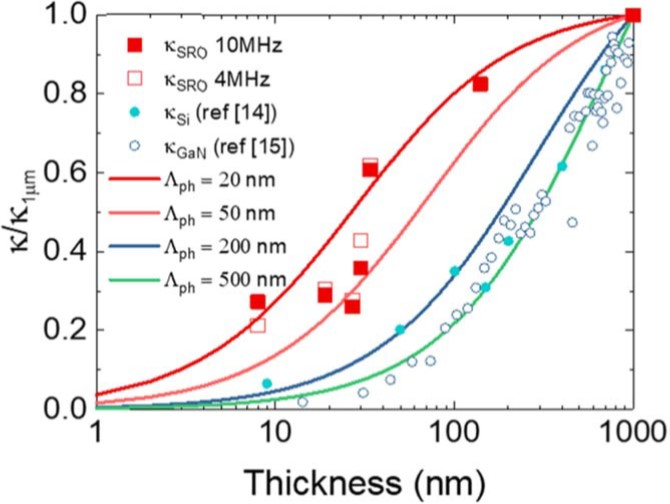 Nanoscale heat transport through the hetero-interface of SrRuO3 thin films 이미지